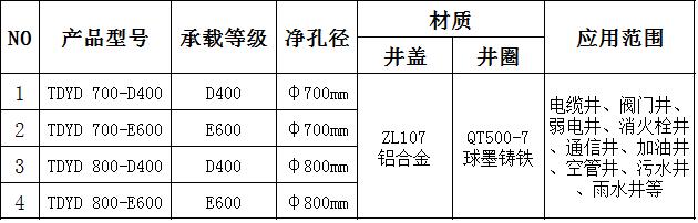 井盖尺寸规格.png